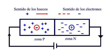9f0be3dc7 Flujo de corriente en un diodo polarizado en directo
